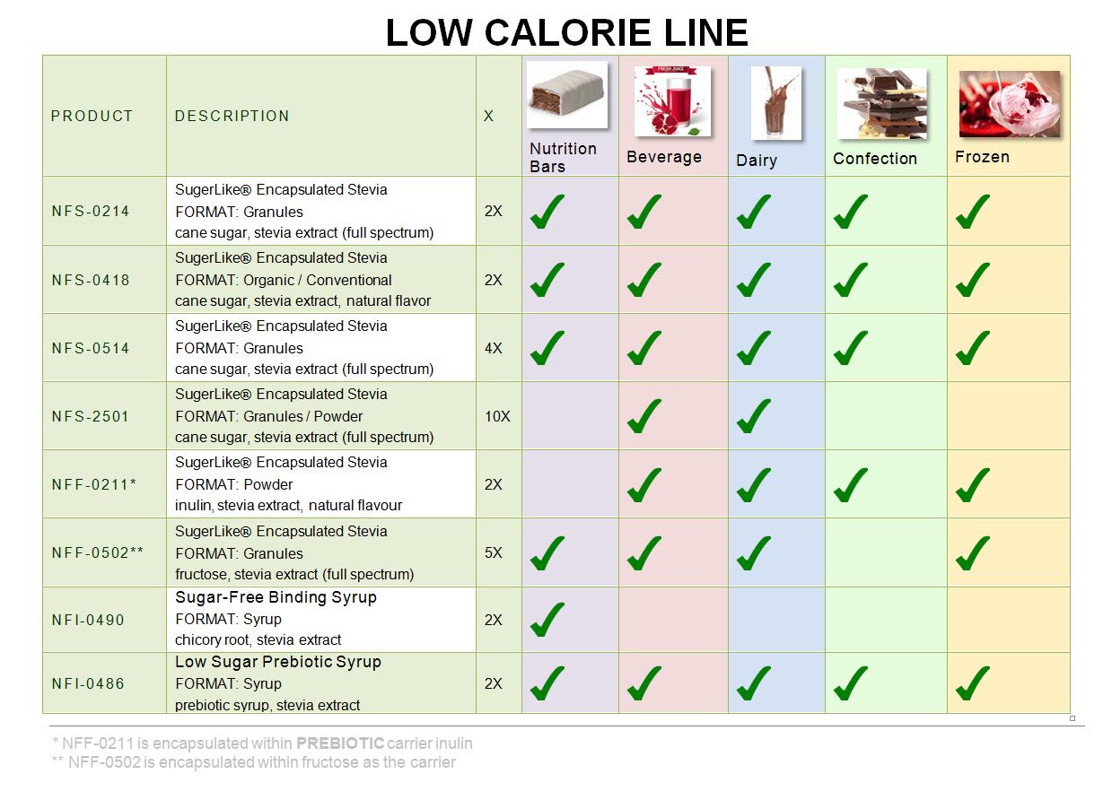 low calorie product list
