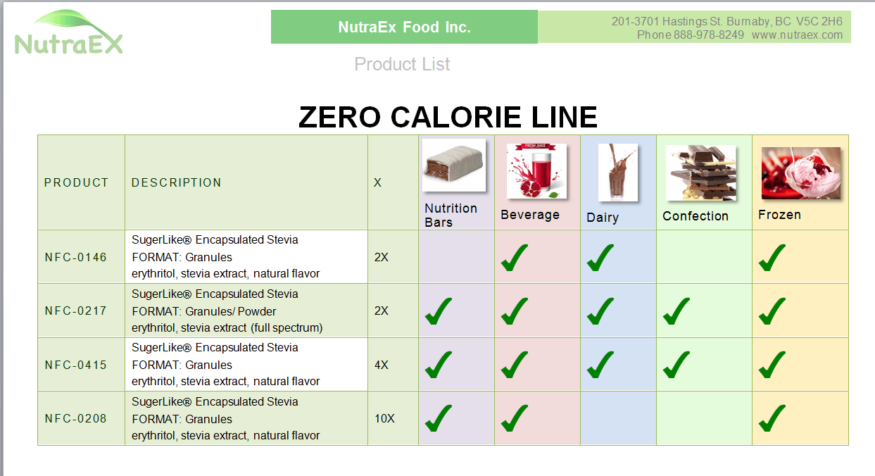 Zero calorie product list