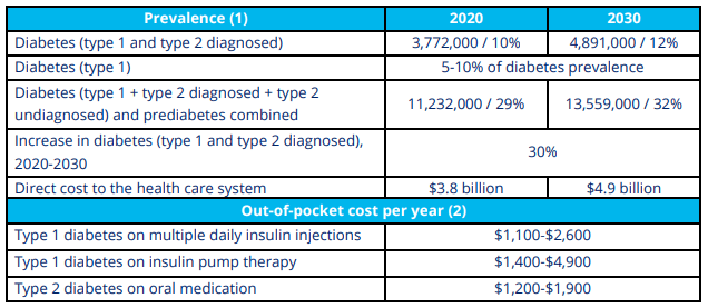 This image provides data on how many diabetics there are in Canada and what the future diabetes trend is